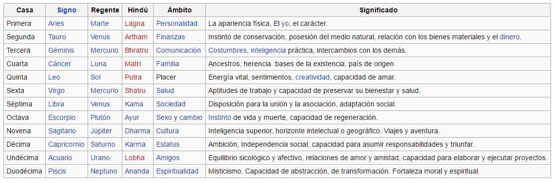 resumen-casas astrológicas-wikipedia.jpg